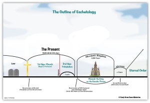 A basic outline of the end times.