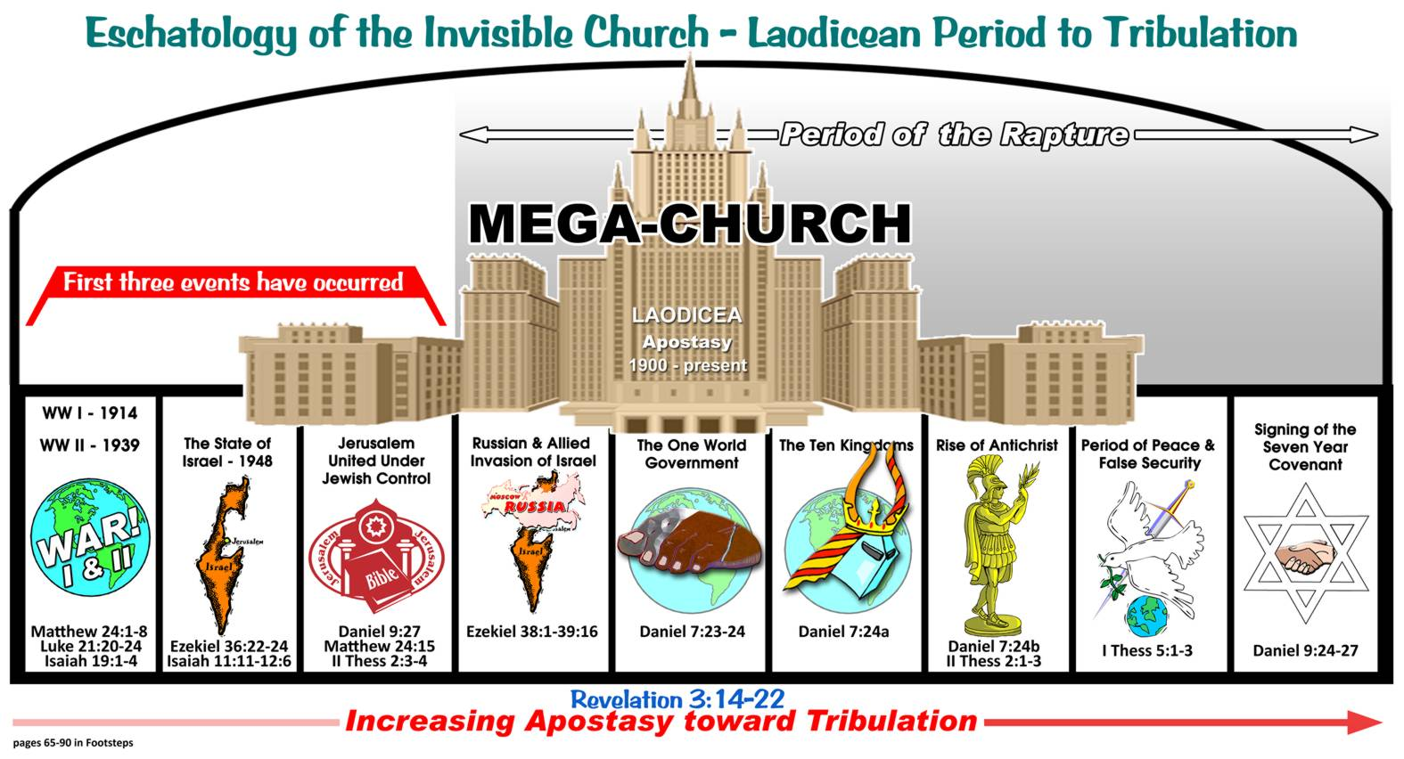 Jesus explains end times protocol pt 3 study grow know this chart outlines the birth pangs which we will deal with individually nvjuhfo Image collections