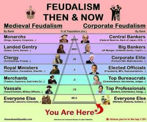Same ol same ol, with most of society on the very bottom. This is what the NWO will be. Ready?