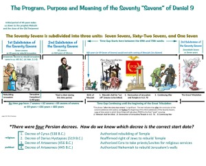 A chart I created based on the facts of Scripture related to the timeline of Daniel's 70