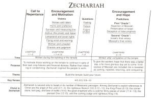 zech-chart