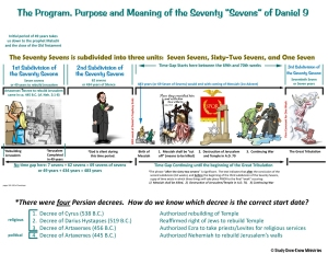 Chart created based on the facts of history and the truth of God's Word.
