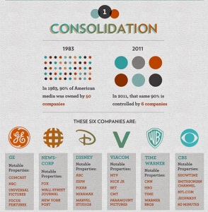Only a few corporations own almost all media outlets.