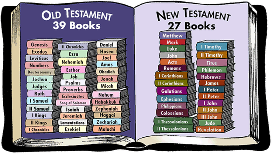 old testament books summary Survey of the old testament part 1 about five minutes of summary and to highlight important points books of the old testament.