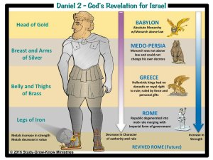 "The empires during the ""Times of the Gentiles"" of Daniel 2"