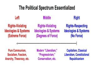 political-ideologies